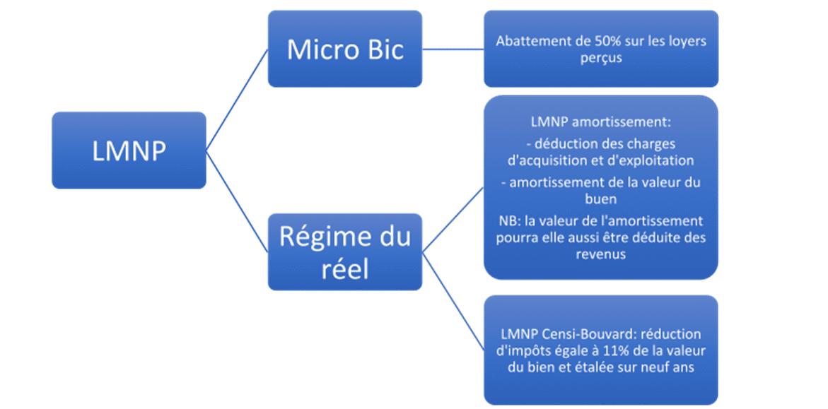 Quelle est la fiscalité au statut LMNP ?